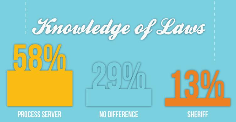 knowledge of laws
