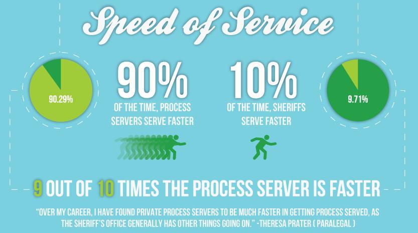 Process Server speed