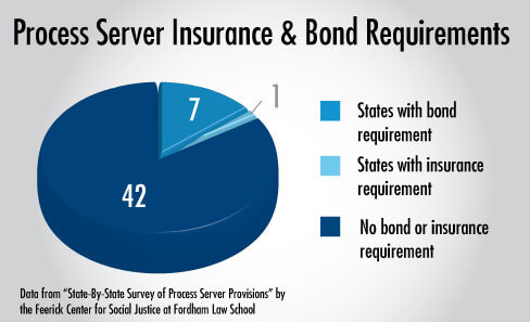Process Service bond requirements